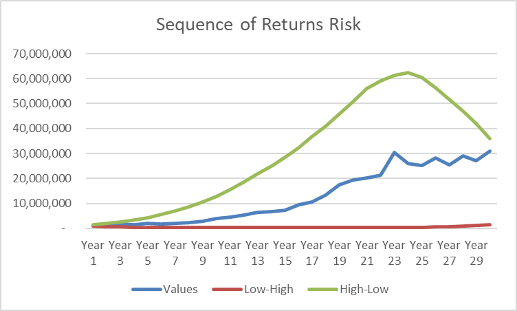 returns risk 1